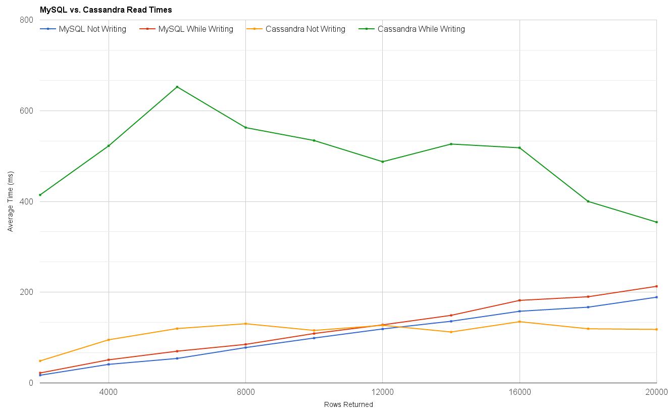MySQL vs. Cassandra Read Times