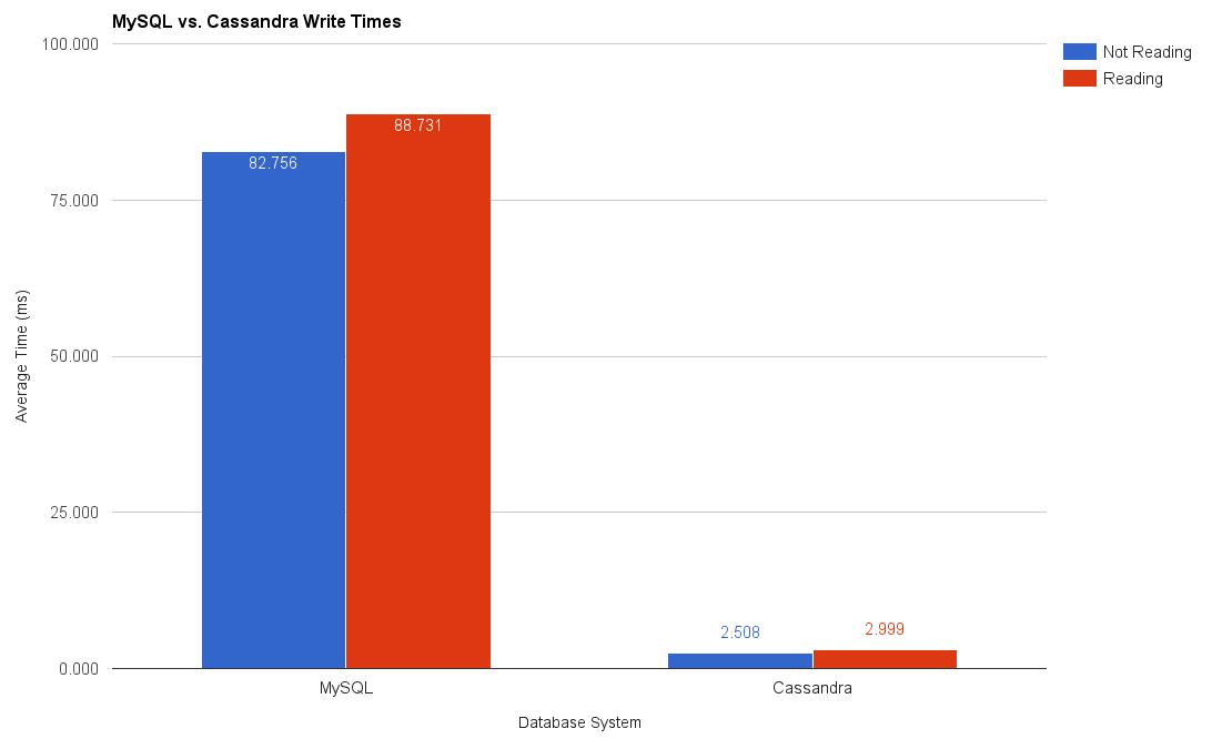 MySQL vs. Cassandra Write Times